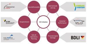 Die sechs Arbeitsbereiche der Initiative Supply Chain Excellence und deren Leitung